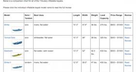 Tributary Kayak Comparison Chart