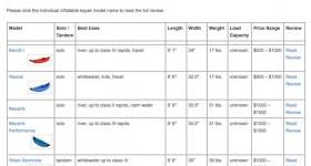 NRS Kayak Comparison Chart