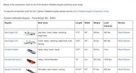 Tandem Inflatable Kayak Comparison Chart